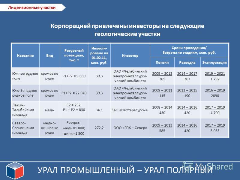 НазваниеВид Ресурсный потенциал, тыс. т Инвести- ровано на 01.02.11, млн. руб. Инвестор Сроки проведения/ Затраты по стадиям, млн. руб. ПоискиРазведкаЭксплуатация Южное рудное поле хромовые руды Р1+Р2 = 9 65039,3 ОАО «Челябинский электрометаллурги- ч