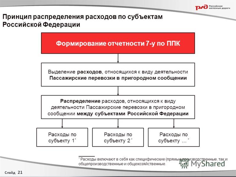 Слайд Принцип распределения расходов по субъектам Российской Федерации 21 Формирование отчетности 7-у по ППК Выделение расходов, относящихся к виду деятельности Пассажирские перевозки в пригородном сообщении Распределение расходов, относящихся к виду