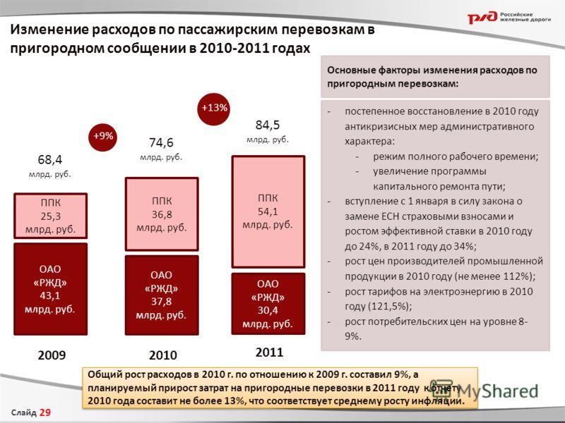 Слайд Изменение расходов по пассажирским перевозкам в пригородном сообщении в 2010-2011 годах 29 Сферы -постепенное восстановление в 2010 году антикризисных мер административного характера: -режим полного рабочего времени; -увеличение программы капит