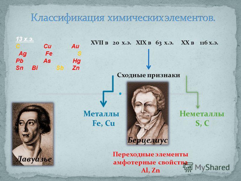 13 х.э. С Сu Au Ag Fe S Pb As Hg Sn Bi Sb Zn XVII в 20 х.э.XIX в 63 х.э.XX в 116 х.э. Берцелиус Сходные признаки Лавуазье Металлы Fe, Cu Неметаллы S, C Переходные элементы амфотерные свойства Al, Zn