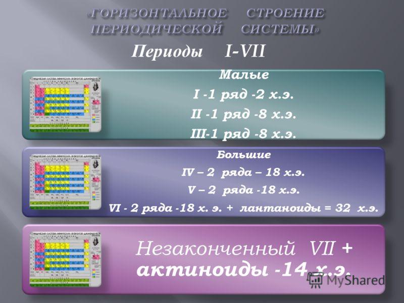 Малые I -1 ряд -2 х.э. II -1 ряд -8 х.э. III-1 ряд -8 х.э. Большие IV – 2 ряда – 18 х.э. V – 2 ряда -18 х.э. VI - 2 ряда -18 х. э. + лантаноиды = 32 х.э. Незаконченный VII + актиноиды -14 х.э. Периоды I-VII
