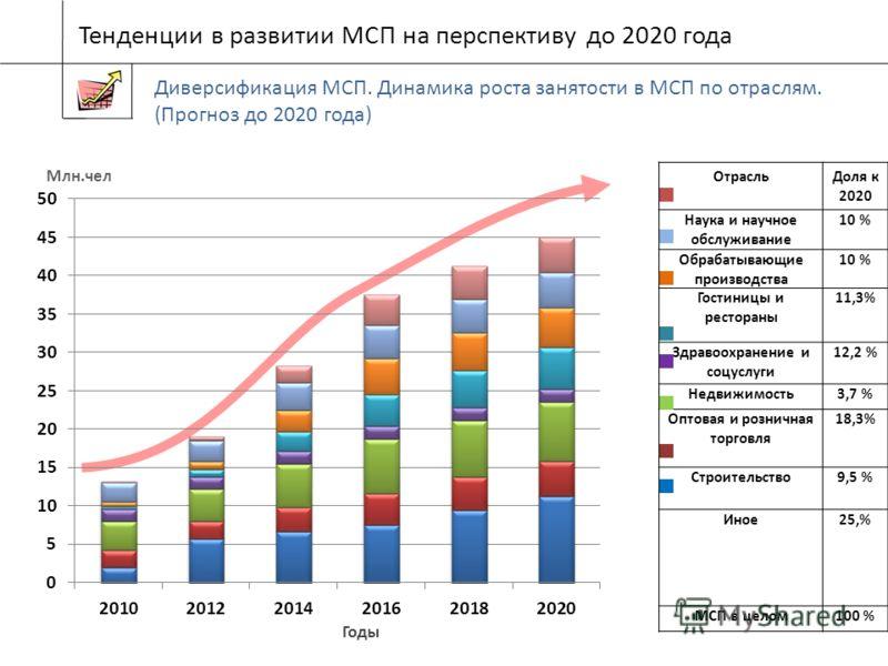Годы ОтрасльДоля к 2020 Наука и научное обслуживание 10 % Обрабатывающие производства 10 % Гостиницы и рестораны 11,3% Здравоохранение и соцуслуги 12,2 % Недвижимость3,7 % Оптовая и розничная торговля 18,3% Строительство9,5 % Иное25,% МСП в целом100