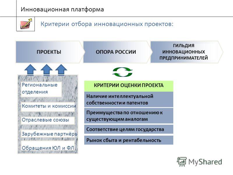 Инновационная платформа Критерии отбора инновационных проектов: КРИТЕРИИ ОЦЕНКИ ПРОЕКТА ГИЛЬДИЯ ИННОВАЦИОННЫХ ПРЕДПРИНИМАТЕЛЕЙ ОПОРА РОССИИПРОЕКТЫ Наличие интеллектуальной собственности и патентов Соответствие целям государства Рынок сбыта и рентабел