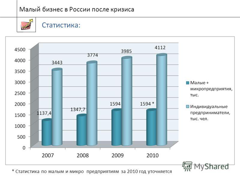 Малый бизнес в России после кризиса Статистика: * Статистика по малым и микро предприятиям за 2010 год уточняется