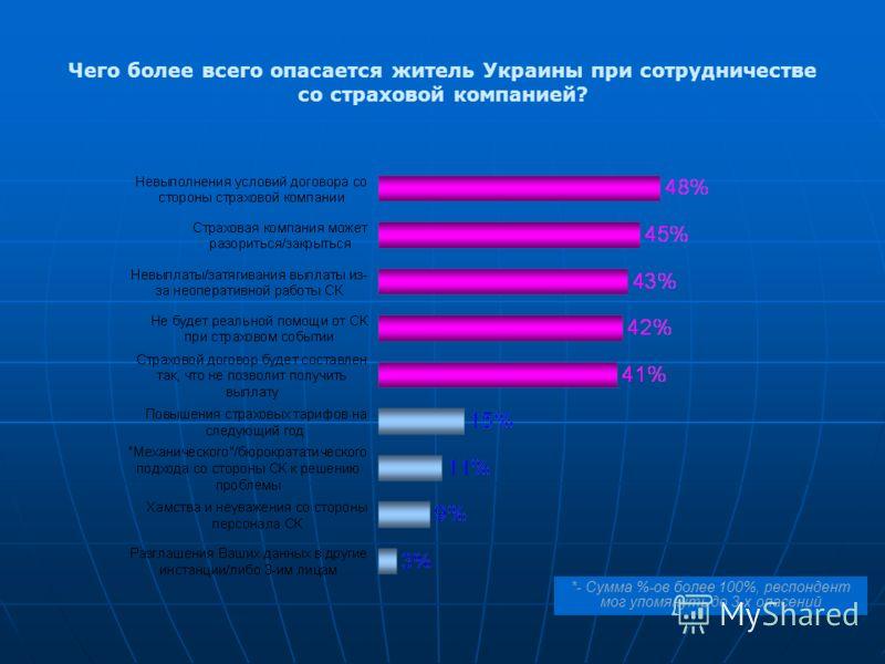 Чего более всего опасается житель Украины при сотрудничестве со страховой компанией? *- Сумма %-ов более 100%, респондент мог упомянуть до 3-х опасений
