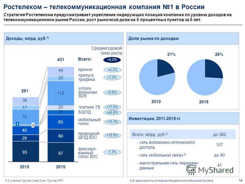 Раздел 2 Основные положения стратегии развития ОАО «Ростелеком» на 2011-15 гг.