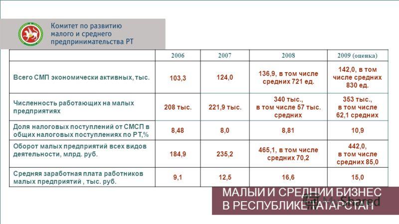 МАЛЫЙ И СРЕДНИЙ БИЗНЕС В РЕСПУБЛИКЕ ТАТАРСТАН 2006200720082009 (оценка) Всего СМП экономически активных, тыс. 103,3 124,0 136,9, в том числе средних 721 ед. 142,0, в том числе средних 830 ед. Численность работающих на малых предприятиях 208 тыс.221,9