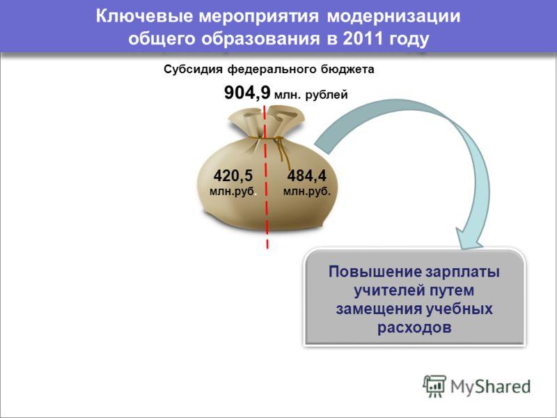 Ключевые мероприятия модернизации общего образования в 2011 году Субсидия федерального бюджета 484,4 млн.руб. 420,5 млн.руб. 904,9 млн. рублей Повышение зарплаты учителей путем замещения учебных расходов