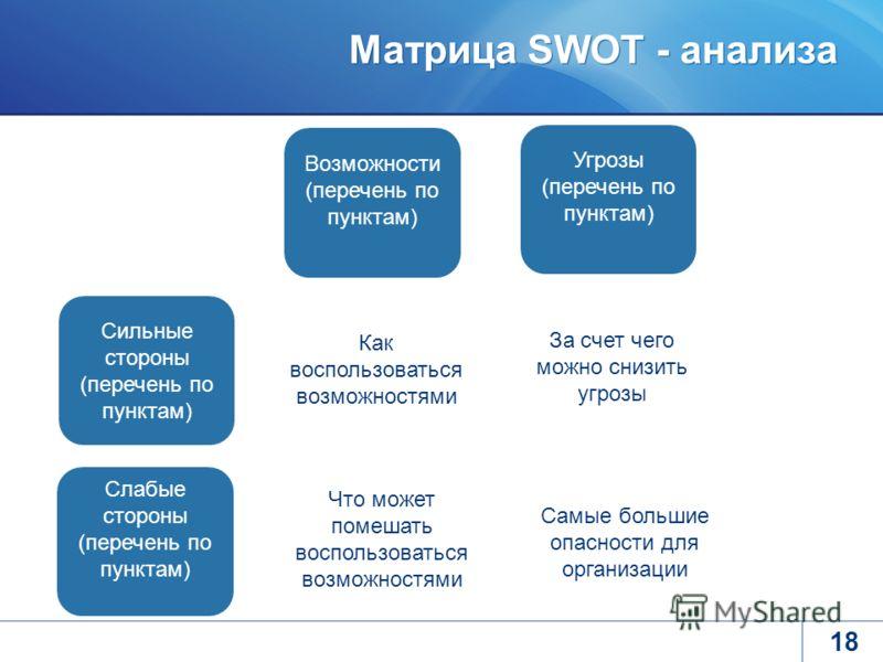 Матрица SWOT - анализа 18 Возможности (перечень по пунктам) Угрозы (перечень по пунктам) Сильные стороны (перечень по пунктам) Слабые стороны (перечень по пунктам) Как воспользоваться возможностями За счет чего можно снизить угрозы Что может помешать