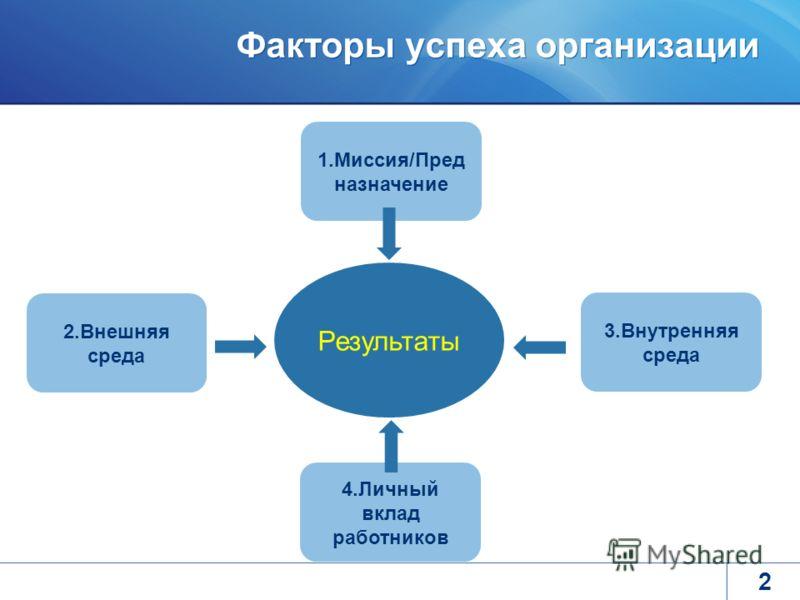 Факторы успеха организации 2 Результаты 2.Внешняя среда 3.Внутренняя среда 4.Личный вклад работников 1.Миссия/Пред назначение