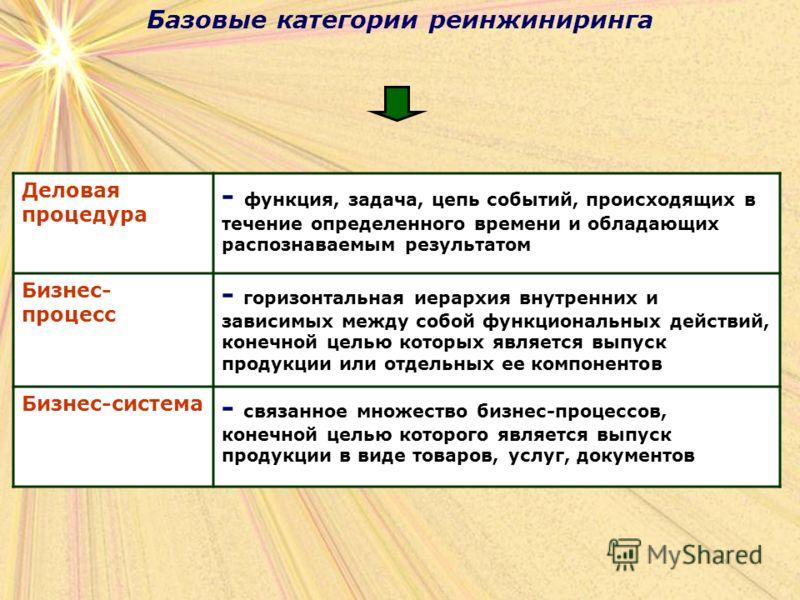 Базовые категории реинжиниринга Деловая процедура - функция, задача, цепь событий, происходящих в течение определенного времени и обладающих распознаваемым результатом Бизнес- процесс - горизонтальная иерархия внутренних и зависимых между собой функц
