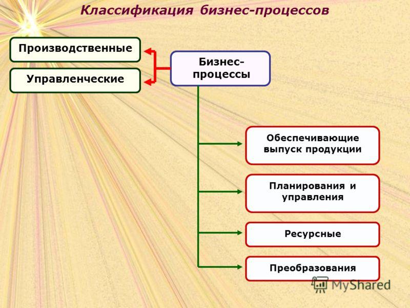 Классификация бизнес-процессов Бизнес- процессы Производственные Управленческие Обеспечивающие выпуск продукции Планирования и управления Ресурсные Преобразования