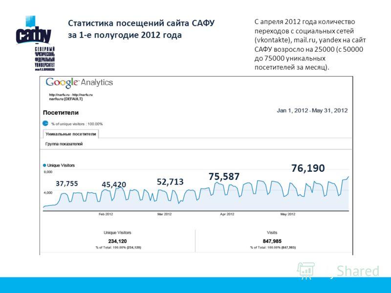 Статистика посещений сайта САФУ за 1-е полугодие 2012 года 37,755 45,420 52,713 75,587 76,190 С апреля 2012 года количество переходов с социальных сетей (vkontakte), mail.ru, yandex на сайт САФУ возросло на 25000 (с 50000 до 75000 уникальных посетите