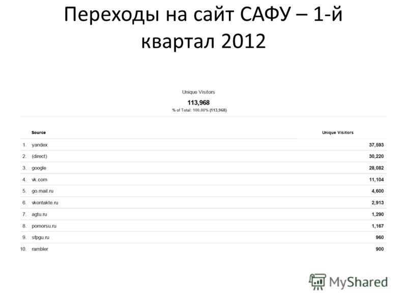 Переходы на сайт САФУ – 1-й квартал 2012