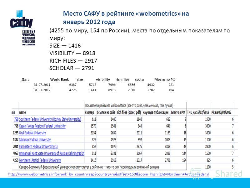 Место САФУ в рейтинге «webometrics» на январь 2012 года (4255 по миру, 154 по России), места по отдельным показателям по миру: SIZE 1416 VISIBILITY 8918 RICH FILES 2917 SCHOLAR 2791 ДатаWorld Ranksizevisibilityrich filesscolarМесто по РФ 31.07.201163