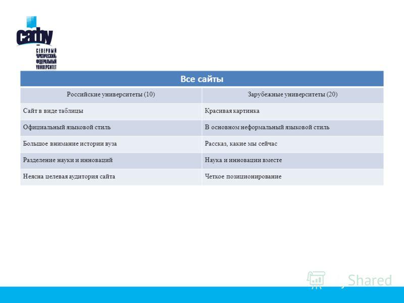 Все сайты Российские университеты (10)Зарубежные университеты (20) Сайт в виде таблицыКрасивая картинка Официальный языковой стильВ основном неформальный языковой стиль Большое внимание истории вузаРассказ, какие мы сейчас Разделение науки и инноваци
