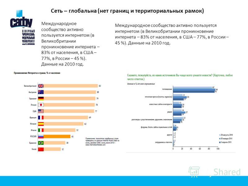 Сеть – глобальна (нет границ и территориальных рамок) Международное сообщество активно пользуется интернетом (в Великобритании проникновение интернета – 83% от населения, в США – 77%, в России – 45 %). Данные на 2010 год.