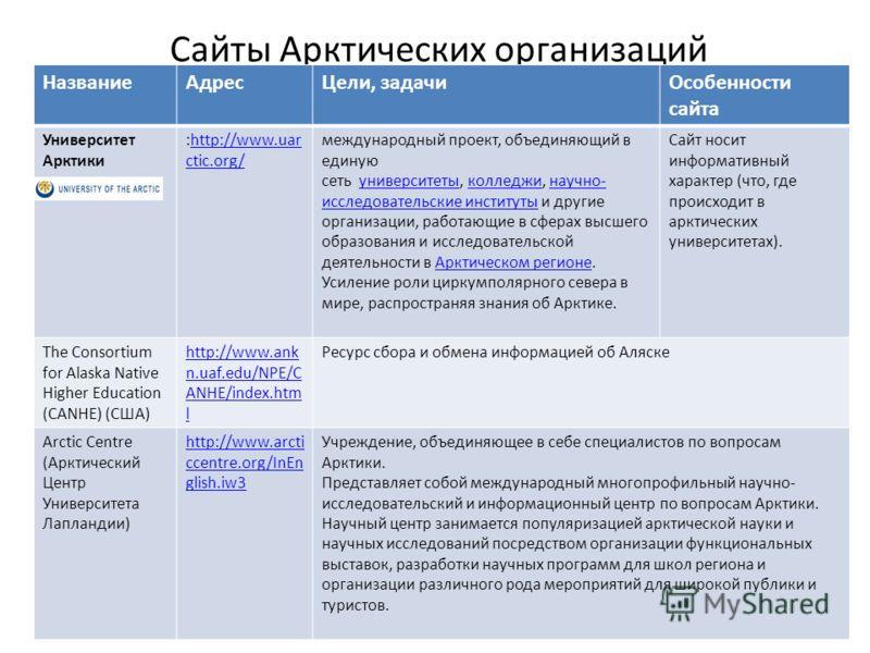 Сайты Арктических организаций НазваниеАдресЦели, задачиОсобенности сайта Университет Арктики :http://www.uar ctic.org/http://www.uar ctic.org/ международный проект, объединяющий в единую сеть университеты, колледжи, научно- исследовательские институт