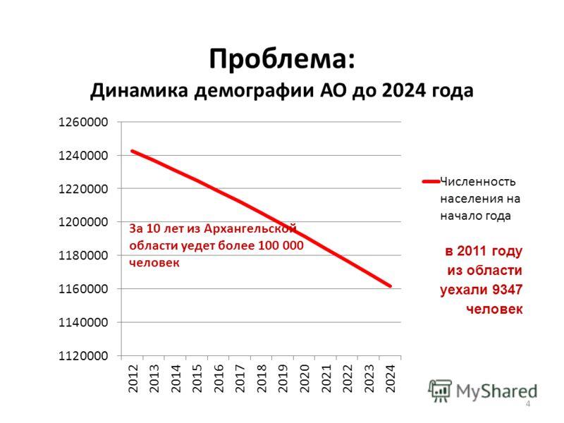 Проблема: Динамика демографии АО до 2024 года 4 в 2011 году из области уехали 9347 человек За 10 лет из Архангельской области уедет более 100 000 человек