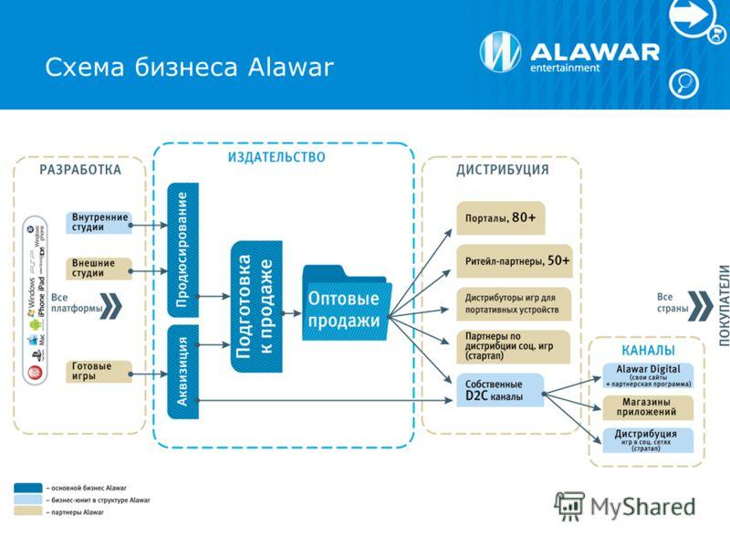 Схема бизнеса Alawar 20