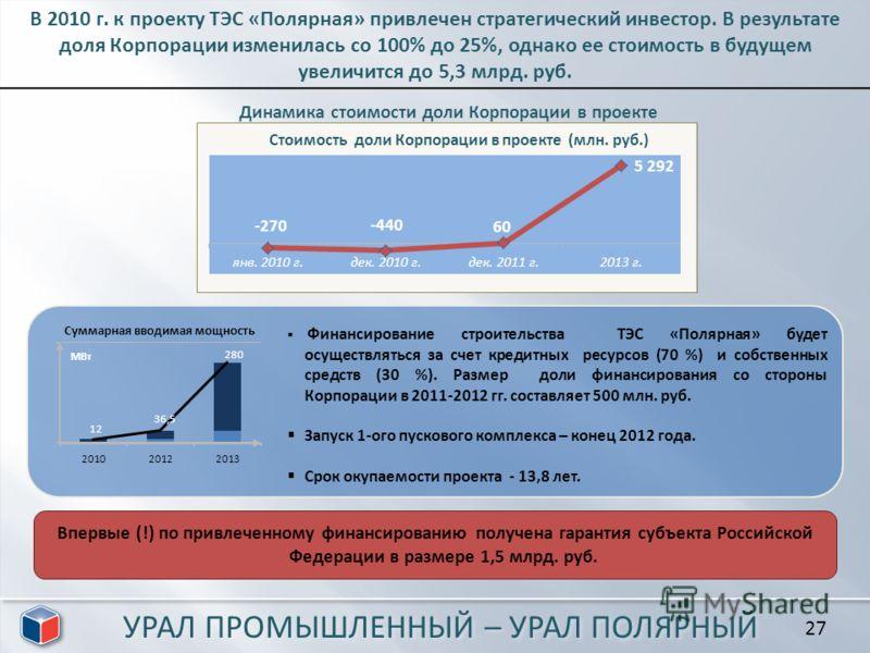 27 В 2010 г. к проекту ТЭС «Полярная» привлечен стратегический инвестор. В результате доля Корпорации изменилась со 100% до 25%, однако ее стоимость в будущем увеличится до 5,3 млрд. руб. Динамика стоимости доли Корпорации в проекте Финансирование ст
