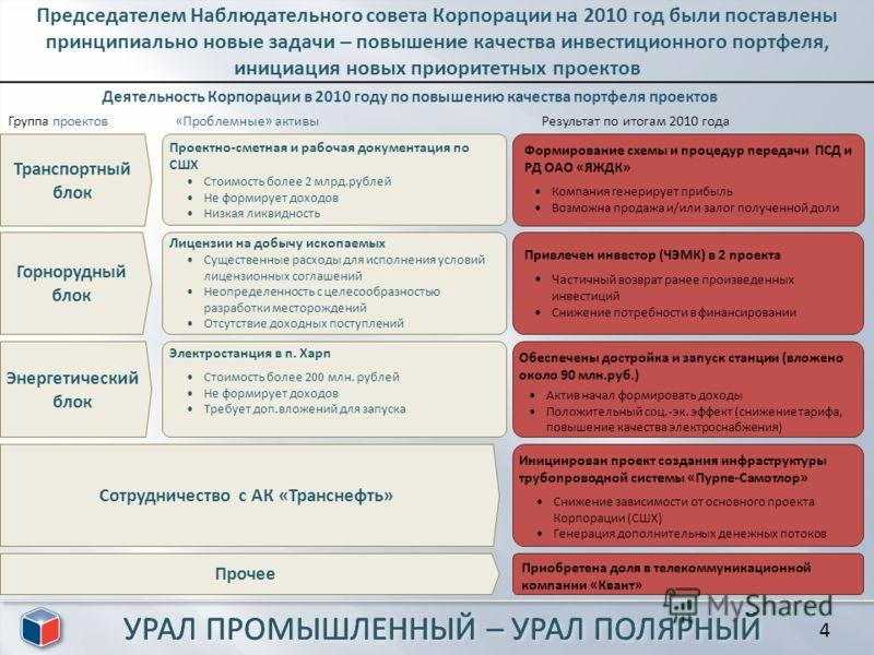 Председателем Наблюдательного совета Корпорации на 2010 год были поставлены принципиально новые задачи – повышение качества инвестиционного портфеля, инициация новых приоритетных проектов Деятельность Корпорации в 2010 году по повышению качества порт