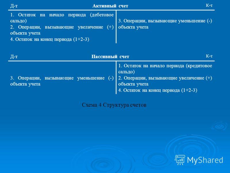 Д-тАктивный счет К-т 1. Остаток на начало периода (дебетовое сальдо) 2. Операции, вызывающие увеличение (+) объекта учета 4. Остаток на конец периода (1+2-3) 3. Операции, вызывающие уменьшение (-) объекта учета Д-тПассивный счет К-т 3. Операции, вызы