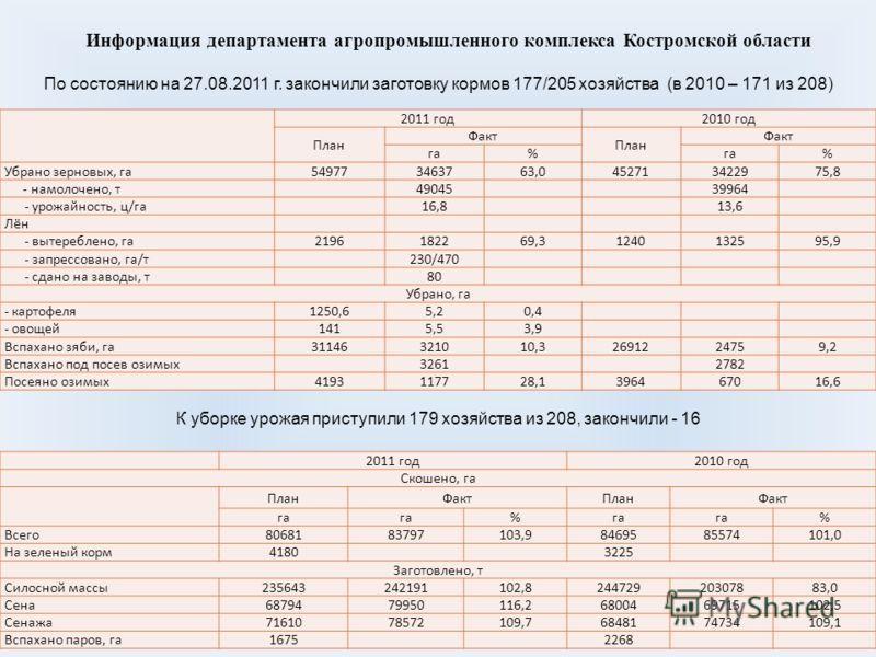 Информация департамента агропромышленного комплекса Костромской области 2011 год 2010 год Скошено, га ПланФактПланФакт га % % Всего 8068183797 103,9 8469585574101,0 На зеленый корм 41803225 Заготовлено, т Силосной массы 235643242191102,82447292030788