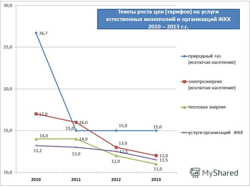 16 Темпы роста цен (тарифов) на услуги естественных монополий и организаций ЖКХ 2010 – 2013 г.г.