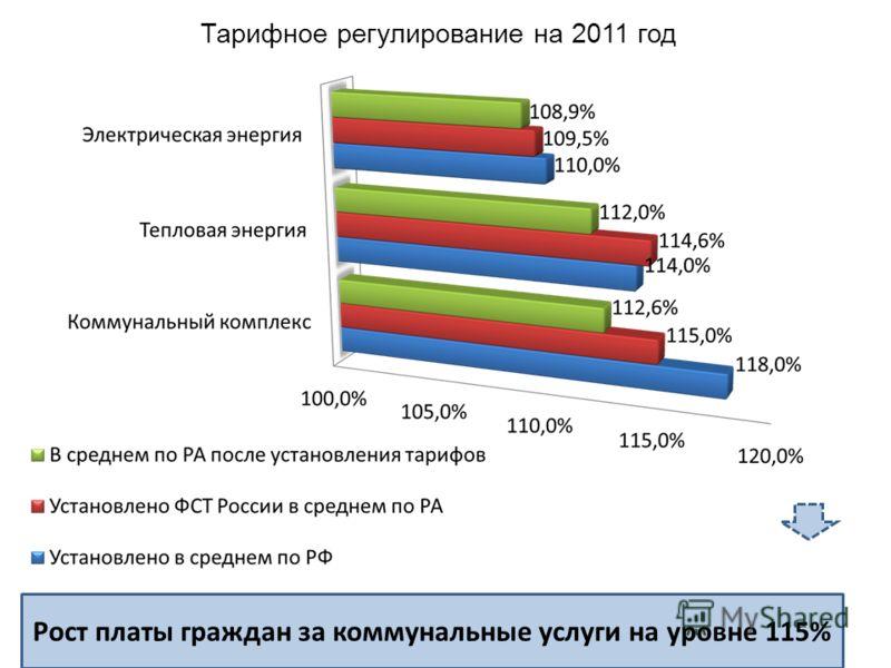 Рост платы граждан за коммунальные услуги на уровне 115% Тарифное регулирование на 2011 год