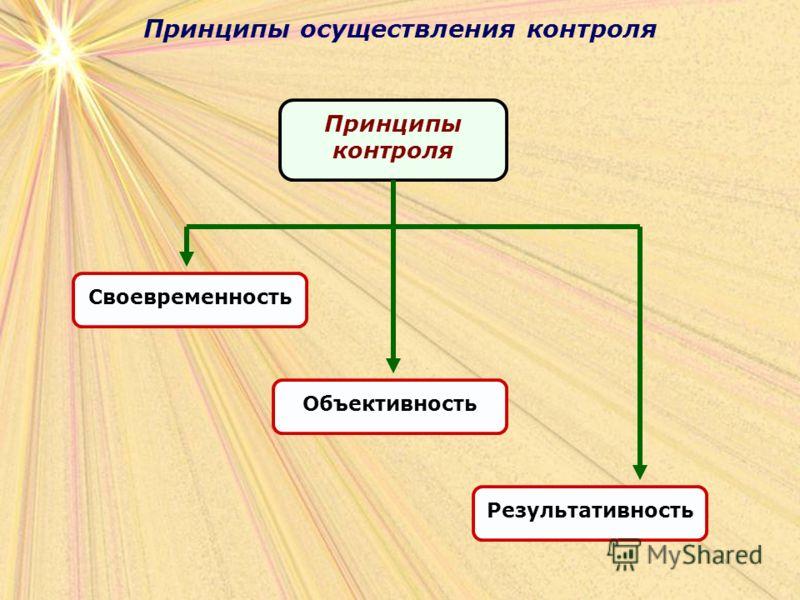 Принципы осуществления контроля Принципы контроля Своевременность Объективность Результативность