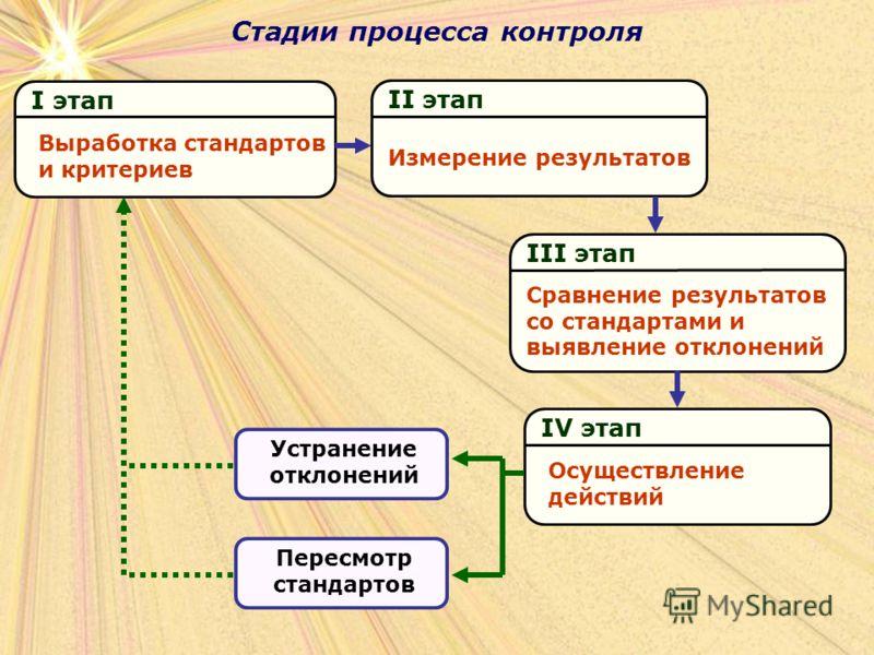 Стадии процесса контроля II этап Измерение результатов III этап Сравнение результатов со стандартами и выявление отклонений IV этап Осуществление действий I этап Выработка стандартов и критериев Устранение отклонений Пересмотр стандартов