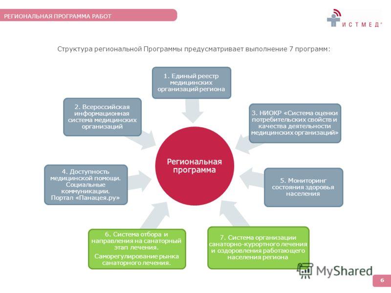 Структура региональной Программы предусматривает выполнение 7 программ: Региональная программа 6. Система отбора и направления на санаторный этап лечения. Саморегулирование рынка санаторного лечения. 4. Доступность медицинской помощи. Социальные комм