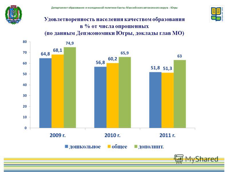 Департамент образования и молодежной политики Ханты-Мансийского автономного округа - Югры Удовлетворенность населения качеством образования в % от числа опрошенных (по данным Депэкономики Югры, доклады глав МО)