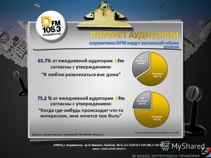 Данные предоставлены компанией TNS Media Research. *проживающие в Дальневосточном ФО 65.7% Dfm 65.7% от ежедневной аудитории Dfm согласны с утверждением: Я люблю развлекаться вне дома 75.2 % Dfm 75.2 % от ежедневной аудитории Dfm согласны с утвержден