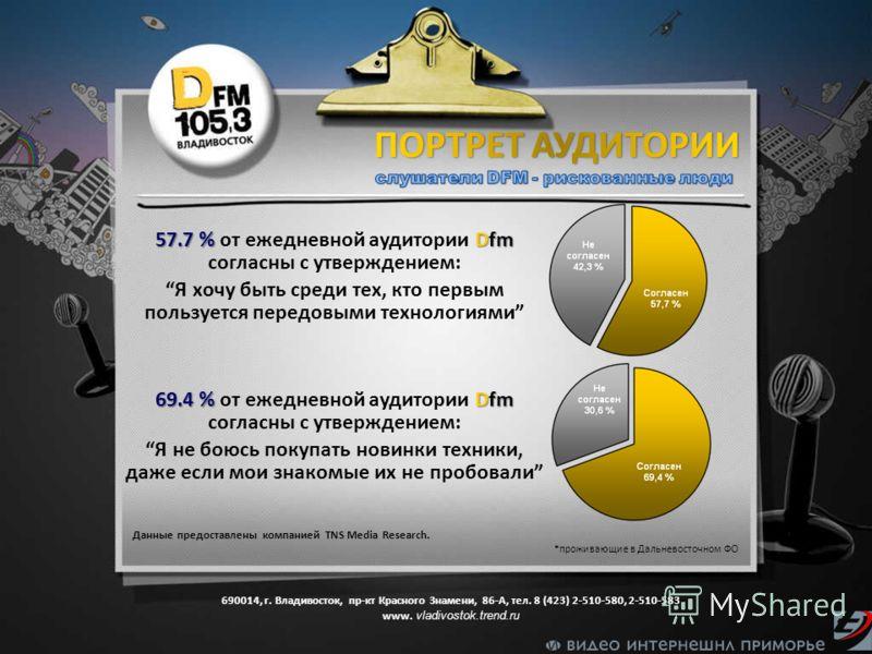 Данные предоставлены компанией TNS Media Research. *проживающие в Дальневосточном ФО 57.7 % Dfm 57.7 % от ежедневной аудитории Dfm согласны с утверждением: Я хочу быть среди тех, кто первым пользуется передовыми технологиями 69.4 % Dfm 69.4 % от ежед
