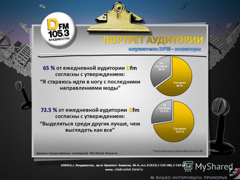 Данные предоставлены компанией TNS Media Research. *проживающие в Дальневосточном ФО 65 % Dfm 65 % от ежедневной аудитории Dfm согласны с утверждением: Я стараюсь идти в ногу с последними направлениями моды 72.5 % Dfm 72.5 % от ежедневной аудитории D