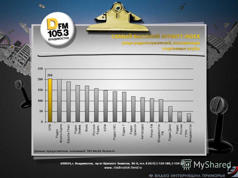 Данные предоставлены компанией TNS Media Research. 690014, г. Владивосток, пр-кт Красного Знамени, 86-А, тел. 8 (423) 2-510-580, 2-510-583 www. vladivostok.trend.ru