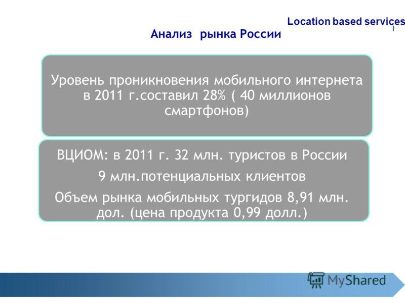 Анализ рынка России Location based services Уровень проникновения мобильного интернета в 2011 г.составил 28% ( 40 миллионов смартфонов) ВЦИОМ: в 2011 г. 32 млн. туристов в России 9 млн.потенциальных клиентов Объем рынка мобильных тургидов 8,91 млн. д