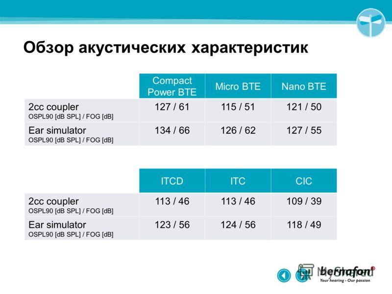 Обзор акустических характеристик Compact Power BTE Micro BTENano BTE 2cc coupler OSPL90 [dB SPL] / FOG [dB] 127 / 61115 / 51121 / 50 Ear simulator OSPL90 [dB SPL] / FOG [dB] 134 / 66126 / 62127 / 55 ITCDITCCIC 2cc coupler OSPL90 [dB SPL] / FOG [dB] 1