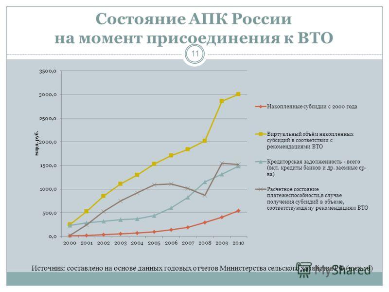 Состояние АПК России на момент присоединения к ВТО 11 Источник: составлено на основе данных годовых отчетов Министерства сельского хозяйства РФ (mcx.ru)