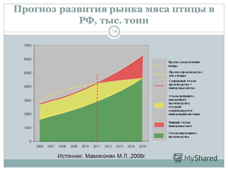 Прогноз развития рынка мяса птицы в РФ, тыс. тонн 14 Источник: Мамиконян М.Л.,2008г.