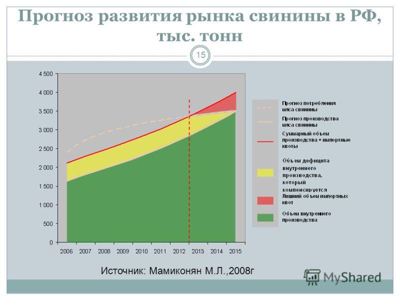 Прогноз развития рынка свинины в РФ, тыс. тонн 15 Источник: Мамиконян М.Л.,2008г