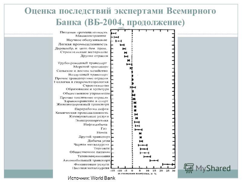 Оценка последствий экспертами Всемирного Банка (ВБ-2004, продолжение) 19 Источник: World Bank
