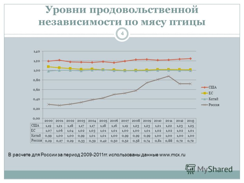Уровни продовольственной независимости по мясу птицы 4 В расчете для России за период 2009-2011гг. использованы данные www.mcx.ru