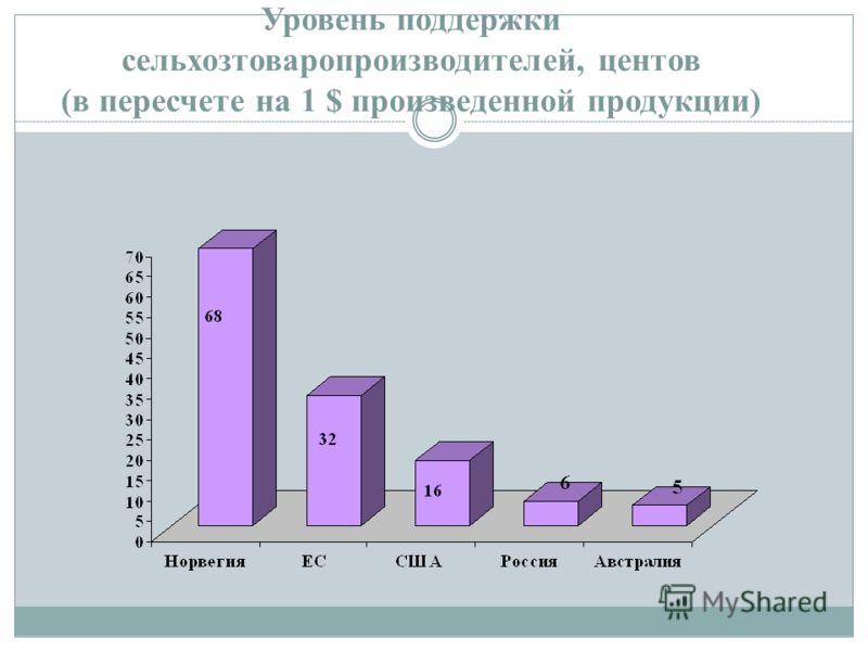Уровень поддержки сельхозтоваропроизводителей, центов (в пересчете на 1 $ произведенной продукции)