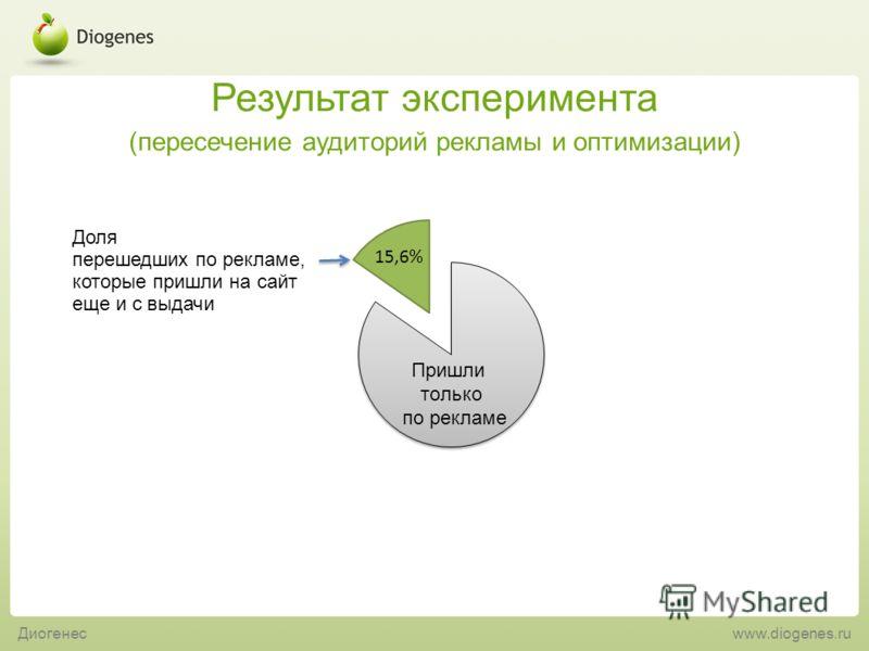 Результат эксперимента (пересечение аудиторий рекламы и оптимизации) Диогенес www.diogenes.ru Доля перешедших по рекламе, которые пришли на сайт еще и с выдачи