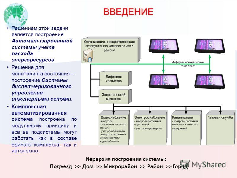 ВВЕДЕНИЕ Решением этой задачи является построение Автоматизированной системы учета расхода энергоресурсов. Решение для мониторинга состояния – построение Системы диспетчеризованного управления инженерными сетями. Комплексная автоматизированная систем