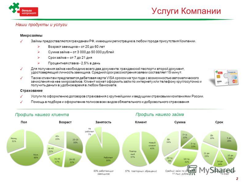 Услуги Компании Микрозаймы Займы предоставляются гражданам РФ, имеющим регистрацию в любом городе присутствия Компании. Возраст заемщика – от 20 до 60 лет Сумма займа – от 3 000 до 50 000 рублей Срок займа – от 7 до 21 дня Процентная ставка - 2,5% в
