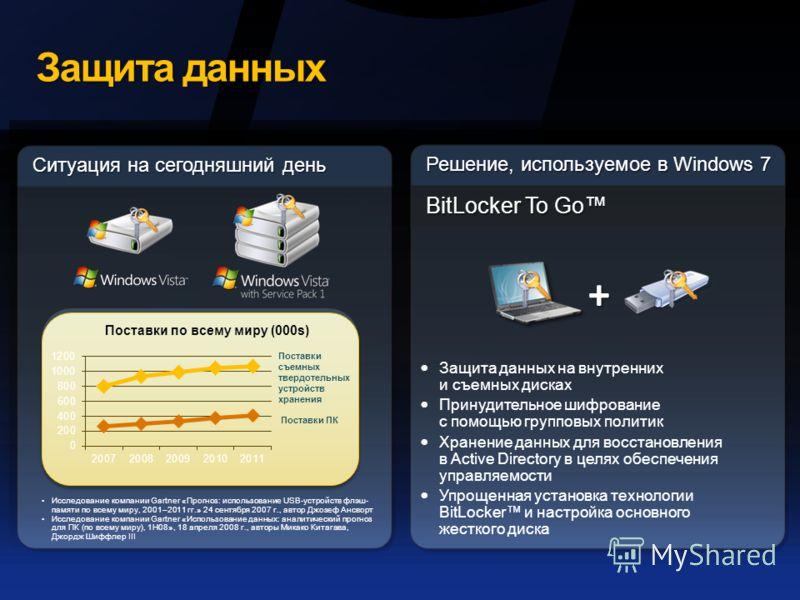 Защита данных Решение, используемое в Windows 7 BitLocker To Go Ситуация на сегодняшний день Защита данных на внутренних и съемных дисках Принудительное шифрование с помощью групповых политик Хранение данных для восстановления в Active Directory в це